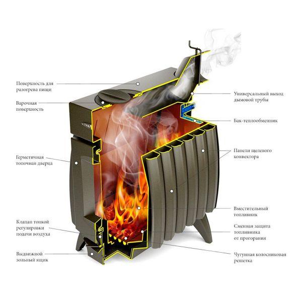 Отопительная печь ТМФ Огонь Батарея-7 антрацит