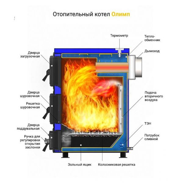 Твердотопливный котел Везувий Олимп-15
