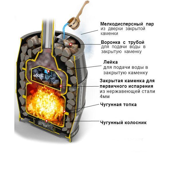 Банная печь Легенда Русский пар ковка 18 (271)